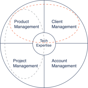 Chart: orange line around product management and client management. Gray line around product management and project management.
