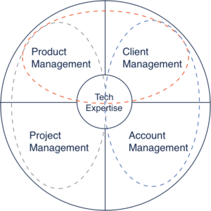 Chart: new line around client management and account management. Orange and grey lines remain the same.