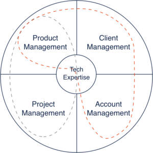 Chart: orange line around product management, client management and account management. Gray line around product management and project management.