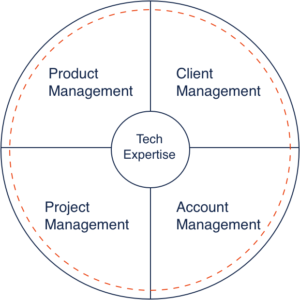 Chart: product management, project management, client management, and account management are all a part of tech expertise.