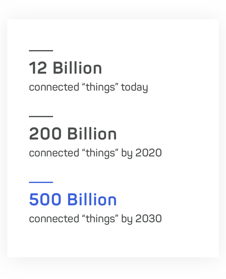 "Connected ""things"" expected to grom from 12 to 500 billion by 2030"