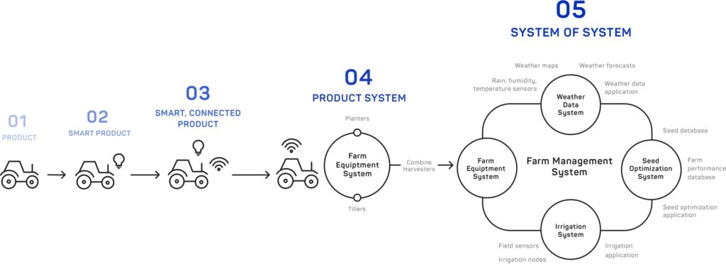 John Deere Connected System expands from product to system of systems