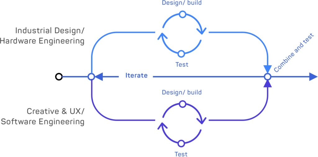 lean design and build methodology chart